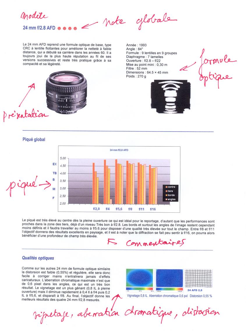 Tests objectifs Nikon D3
