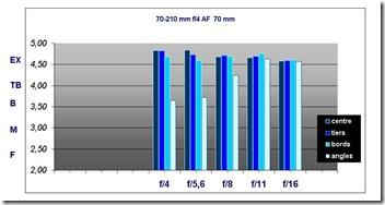 Nikon 70-210 f/4 - tests objectifs Nikon D700
