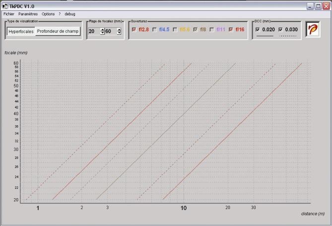 TkPDC calcul hyperfocale et profondeur de champ