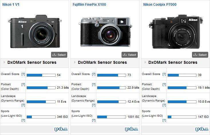 comparaison Nikon One V1 - Fuji X100 - Nikon P7000 - Sony Alpha 77
