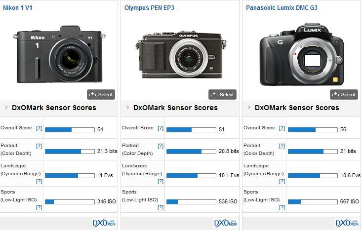 comparatif Nikon One - Olympus EP3 - Panasonic G3