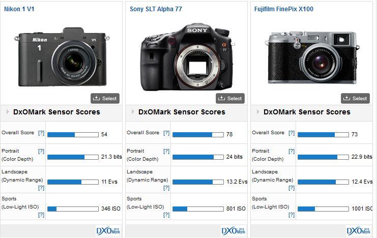 comparatif Nikon One V1 - Fuji X100 - Nikon P7000 - Sony Alpha 77 - Sony NEX7