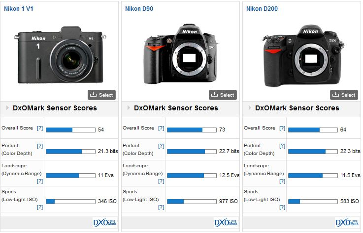 comparatif Nikon One V1 J1 Nikon D90 Nikon D200