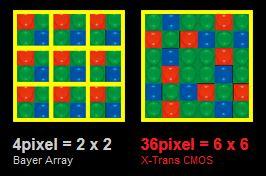 Fujifilm X-Pro 1, matrice 6x6 pixels
