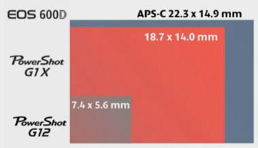 comparaison taille capteur canon eos 600D powershot G1 X Powershot G12