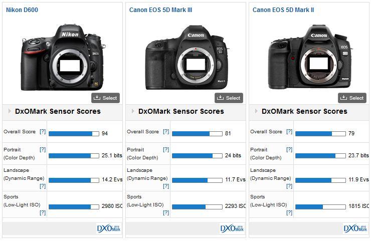 Comparaison Nikon D600 - Canon 5D Mark II - Canon 5D Mark III