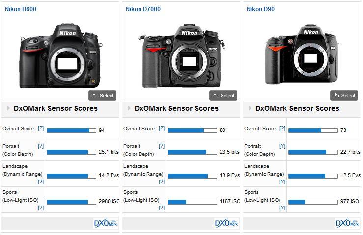 Comparaison Nikon D600 - Nikon D7000 - Nikon D90