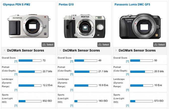 Comparatif Pentax Q10 - Panasonic GF5 - Olympus Pen E-PM2