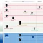 4 nouvelles optiques Fujinon XF pour les Fuji X-Pro1 et X-E1 en 2013