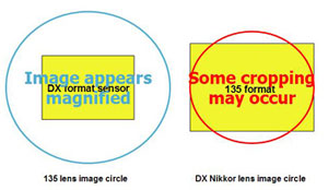 difference nikon DX nikon FX cercle image capteur