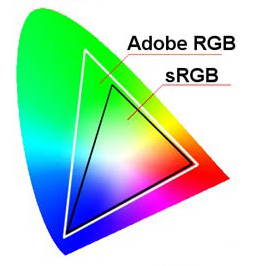 Différence entre sRVB et Adobe RVB