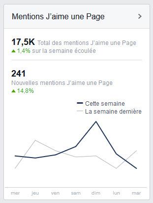 exemple de statistiques sur une page facebook de photographe
