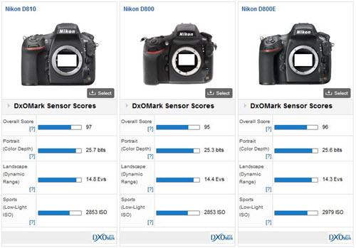 Comparaison capteur Nikon D810 - Nikon D800 - Nikon D800E