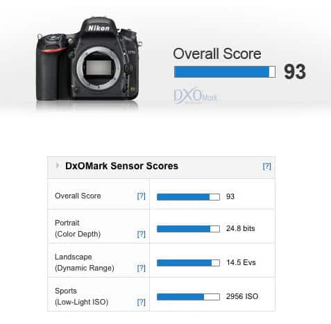 Comparaison capteurs Nikon D750 - D810 - D610 : le test DxO