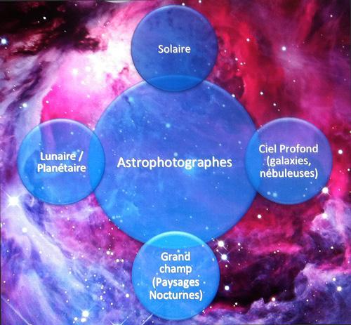 Astrophotographie définition présentation