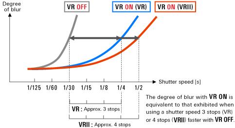 le système VR Nikon de réduction des vibrations