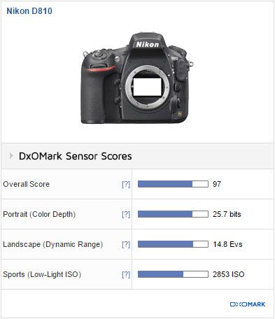 Comparaison Nikon D610 - D750 - D810 : lequel choisir ?