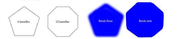 Comment faire un bokeh, effet de flou d'arrière-plan