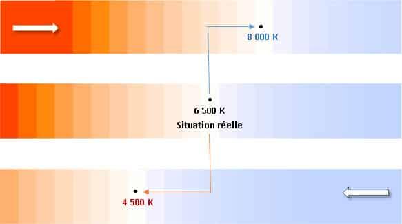 Photos jaunes : température de couleur et balance des blancs