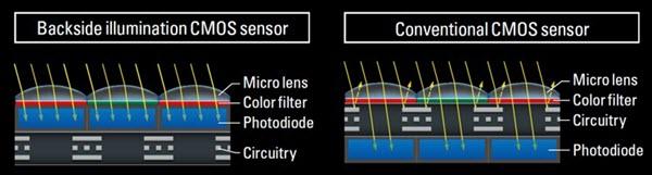Capteur BSI Nikon D850 - Test Nikon D850