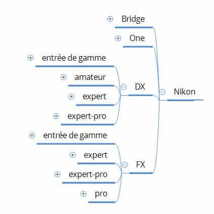 gamme Nikon reflex, hybridez, bridge, compact
