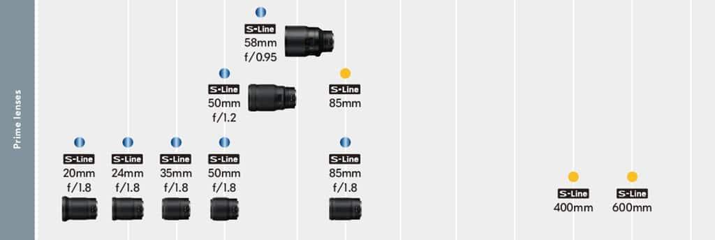 Liste des objectifs à focale fixe Nikkor Z pour hybrides Nikon