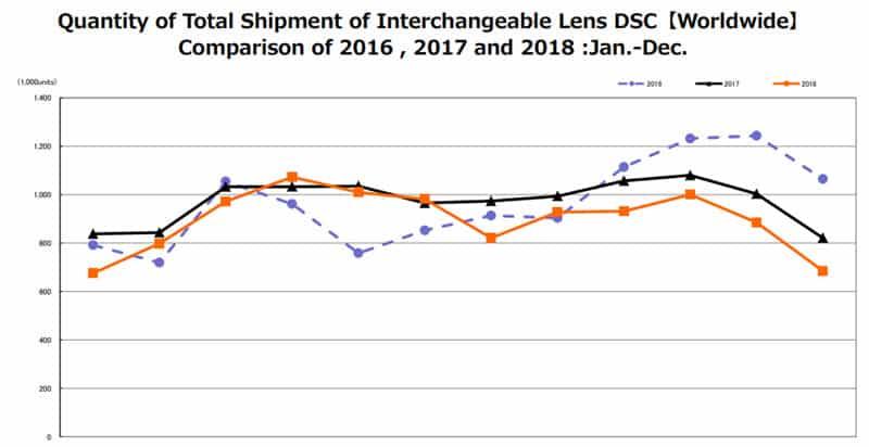 Chiffres de vente des appareils photo en 2016, 2017 et 2018