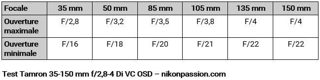 Test Tamron 35-150 mm f/2,8-4 Di VC OSD