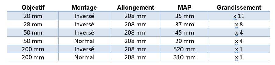 Macrophotographie - Exemple de grandissements obtenus avec un soufflet macro